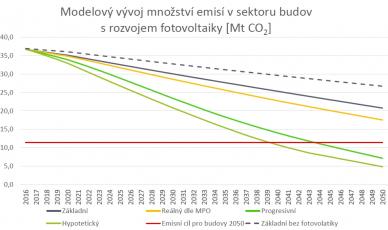 Modelový vývoj množství emisí v sektoru budov s rozvojem fotovoltaiky