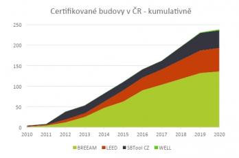 Počet certifikovaných budov v ČR kumulativně
