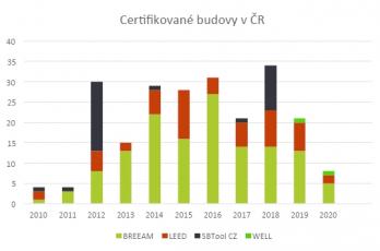 Počet certifikovaných budov