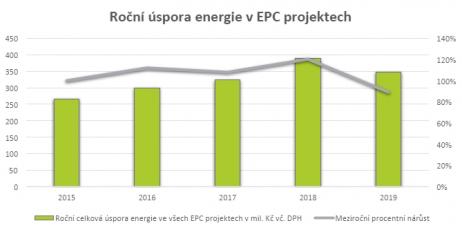 Roční úspora energie v EPC projektech