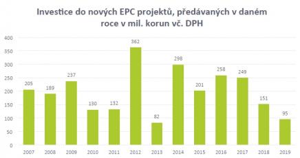 Investice do nových EPC projektů