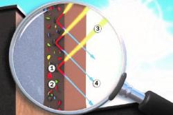 Povrch scool pigmenty: 1 – Cool pigment, 2 – Standardní pigment, 3 – Sluneční záření (světelné spektrum), 4 – Odražené světlo