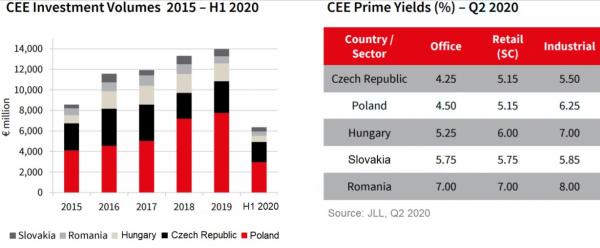 Objem realitních investičních transakcí ve střední a východní Evropě dosáhl v prvních šesti měsících tohoto roku výše 6,4 miliard EUR