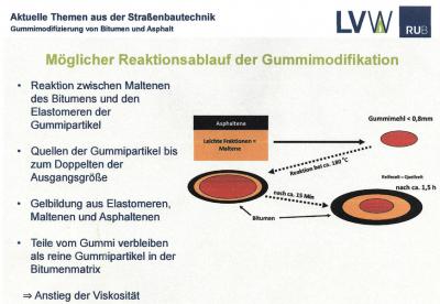 Nákres průběhu modifikace a interakce gumy a asfaltu