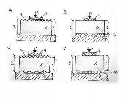 Obr. 12: Typy povrchů polymerních fólií dle ČSN EN 1849–2 (2]. 1 – tloušťka měřená optickou (deffo) nebo mechanickou metodou (deffm), 2 – celková tloušťka měřená optickou (do) nebo mechanickou metodou (dm), 3 – tlak 20 ±10 kPa, 4 – čelist měřicího přístroje o průměru 10 ±0,05 mm, 5 – rovinná měřicí plocha, 6 – zkušební těleso, 7 – kašírování, 8 – struktura povrchu nepřesahující celkem 0,15 mm, 9 – povrchový profil (struktura) celkem přesahující 0,15 mm, 10 – nevodotěsná vrstva (např. lepicí vrstva nebo ochranná fólie)