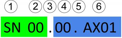 1 – typ/třída stavebního prvku (TSP); 2 – podtyp/podtřída stavebního prvku (PSP); 3 – oddělovač; 4 – uživatelský typ/třída; 5 – oddělovač; 6 – identifikátor instance
