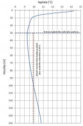 Obr. 1: Graf teplotního profilu zkušebního vrtu 02