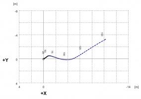 Obr. 6: Horizontální projekce vrtu a jeho odklonu od svislice