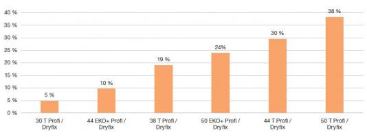 Obr. 4: Úspora měrná ztráty prostupem tepla vnější stěnou pro varianty zdiva Porotherm oproti základní variantě NZEB [%]