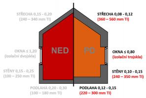 Obr. 2: Typické hodnoty součinitele prostupu tepla pro nízkoenergetické a pasivní domy. Uvedeno včetně přibližné tloušťky teplené izolace. Jedná se samozřejmě o přibližné hodnoty. Dosažení standardu pasivního domu je vždy provázeno komplexním návrhem a optimalizací na dané individuální podmínky