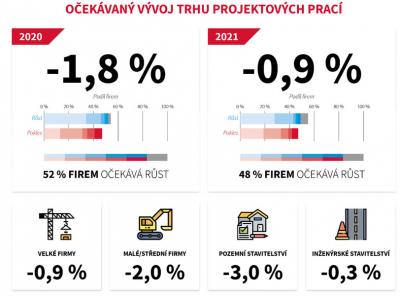 Očekávaný vývoj trhu projektových prací