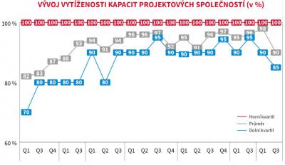 Vývoj vytíženosti kapacit projektových společnosti (v %)