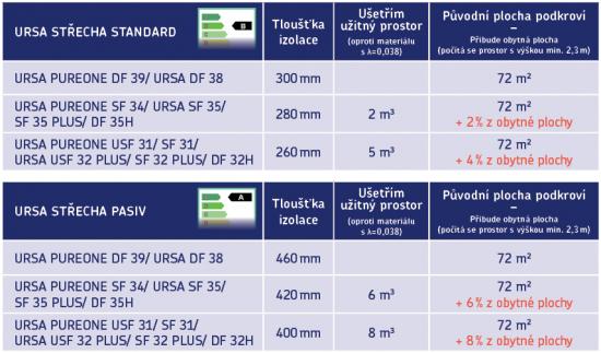 Minerální izolace URSA – o kolik m2/m3 se zvětší užitný prostor (zdroj: URSA)