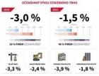 CEEC Research: Stavební trh letos poklesne o tři procenta