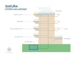 Rezidenční projekt Sakura - systém zavlažování