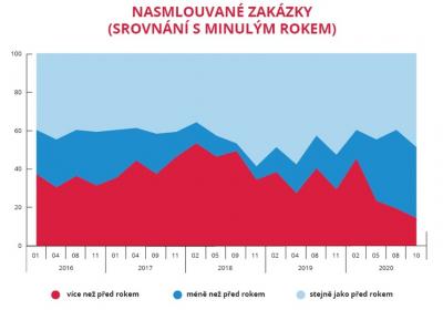 Nasmlouvané zakázky - srovnání s minulým rokem (zdroj: CEEC Research)