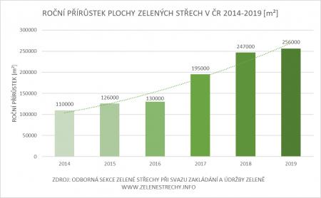 Roční přírůstek plochy zelených střech v ČR 2014 - 2019 [m2]
