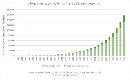 Vývoj plochy zelených střech v ČR 1990 - 2019 [m2]