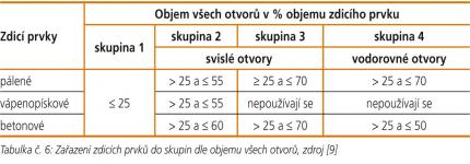 tabulka06