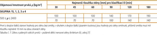 tabulka07