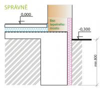Typická řešení pro kvalitně zateplené stěnové konstrukce