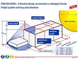 Metody návrhu ochranného prostoru jímací soustavy