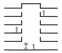 Obr. 2: Typy atrií dle propojení se sousedními prostory: otevřené