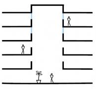 Obr. 2: Typy atrií dle propojení se sousedními prostory: částečně otevřené