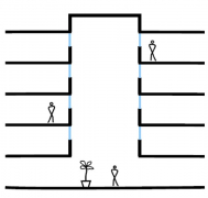 Obr. 2: Typy atrií dle propojení se sousedními prostory: uzavřené