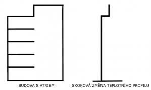 Obr. 4: Příklad průběhu teplot v atriu dle předpisu NFPA 92B