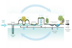 Koloběh vody Líchy - schéma