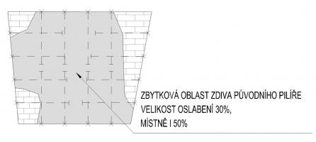 Oslabení pilíře 08_2; šedá barva znázorňuje původní zdivo, světlešedá nebo šrafovaná znázorňuje dozdívky, které se odlučují, čerchovaně navržené helikální výztuže