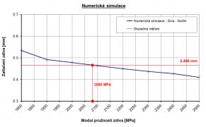 Obr. 6 Výsledný modul pružnosti zdiva stanovený numerickou analýzou ze zatlačení zkušební desky Ez = 2,08 GPa