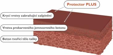 Na povrch tašek s technologií Protector PLUS je aplikována vrstva mikrobetonu