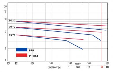 Pevnostní izotermy PP-R a PP-RCT (zdroj: Wavin)