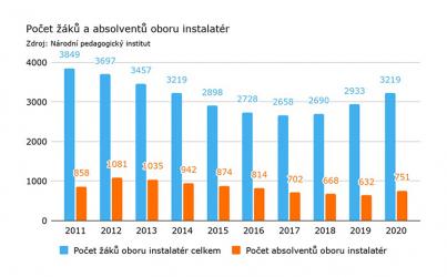 Graf: Počet žáků a absolventů oboru instalatér