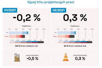 Graf: Vývoj trhu projektových prací