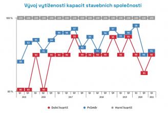 Graf: Vývoj vytíženosti kapacit stavebních společnosti