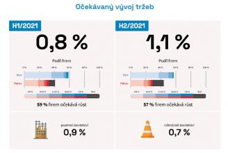 Graf: Očekávaný vývoj tržeb