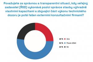 Zdroj: CEEC Research