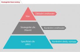 Strategické řízení změny (zdroj: ČAS)