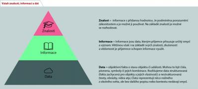 Vztah znalosti, informací a dat (zdroj: ČAS)