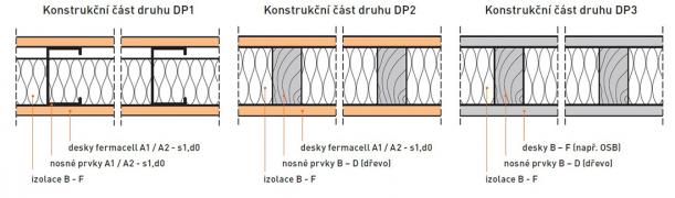 Obr. 1: Druhy konstrukčních částí [1]