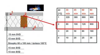 Obr. 2: Příklad zatřídění konstrukce stěny na bázi dřeva – DP2 / DP3 [1]
