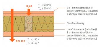 Obr. 6: Příklad hodnocení požární odolnosti a účinné požární ochrany [1]