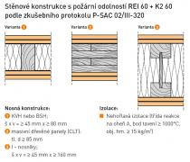 Obr. 7: Příklady účinné požární ochrany podle ČSN EN 14135 [3]