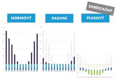 Graf spotřeb energií rodinného domu v jednotlivých měsících roku. Srovnání tří variant provedení.