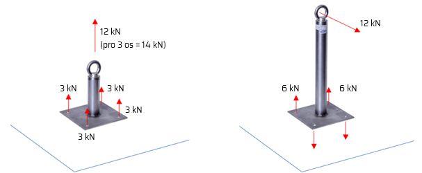Chybně provedená tahová zkouška (nalevo) vs. reálná situace na střeše (napravo). Zdroj: Roofix