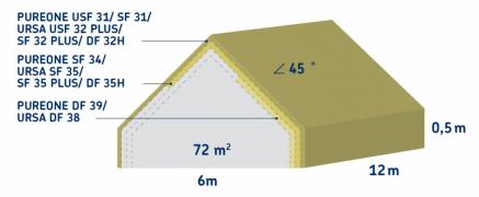 Nákres zvětšení střechy při použití izolace (zdroj: URSA)