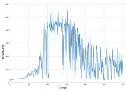 Průběh teploty v čase na termočlánku T1 bez použití stabilního hasicího zařízení